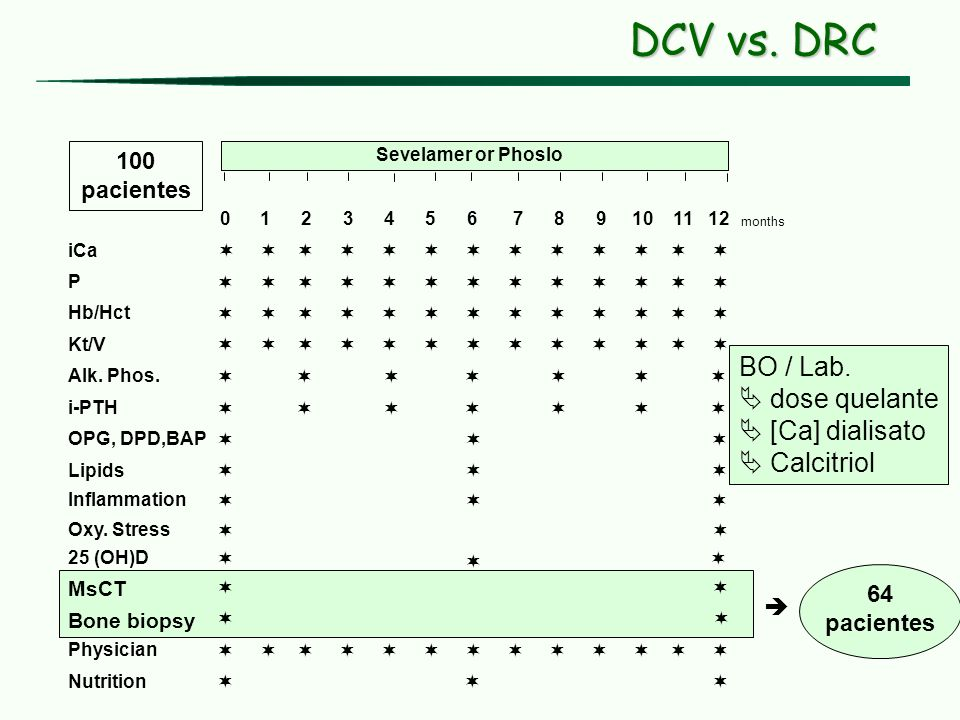 DCV vs. DRC BO / Lab.  dose quelante  [Ca] dialisato  Calcitriol